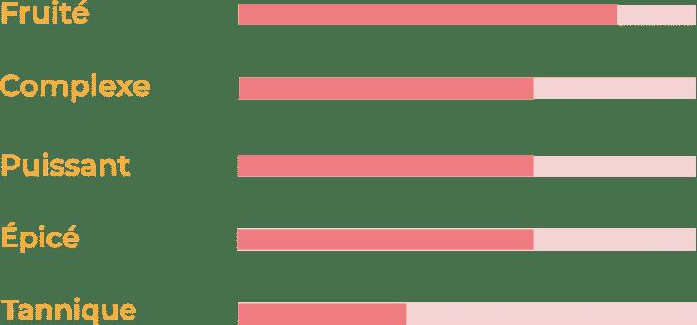 curseur de typicité madeleine rouge