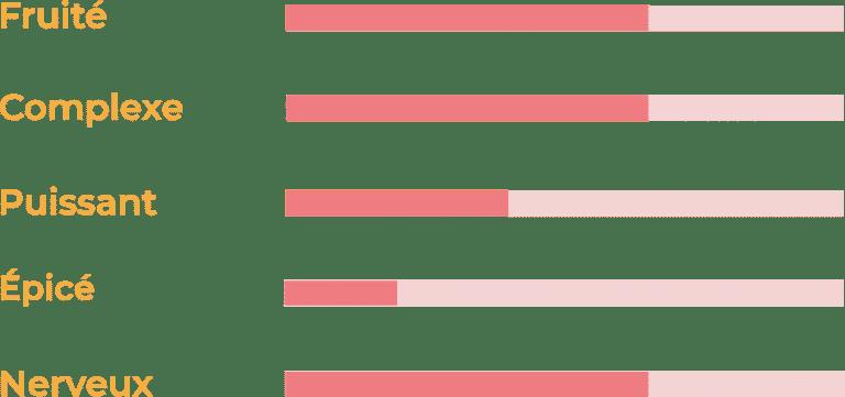 curseur de typicité sec peyrel
